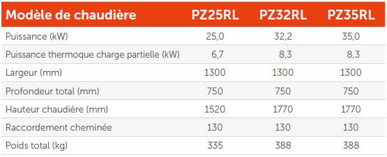 Biotech tableau serie PZ jusqu à 35 kW - modèles