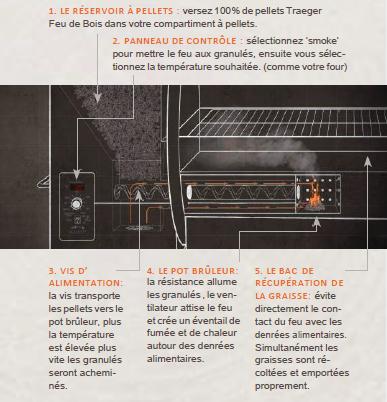 schéma fonctionnement barbecue Traeger